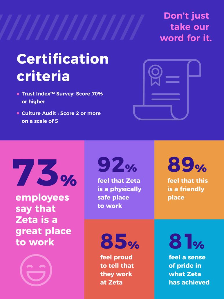 GPTW - Infographic